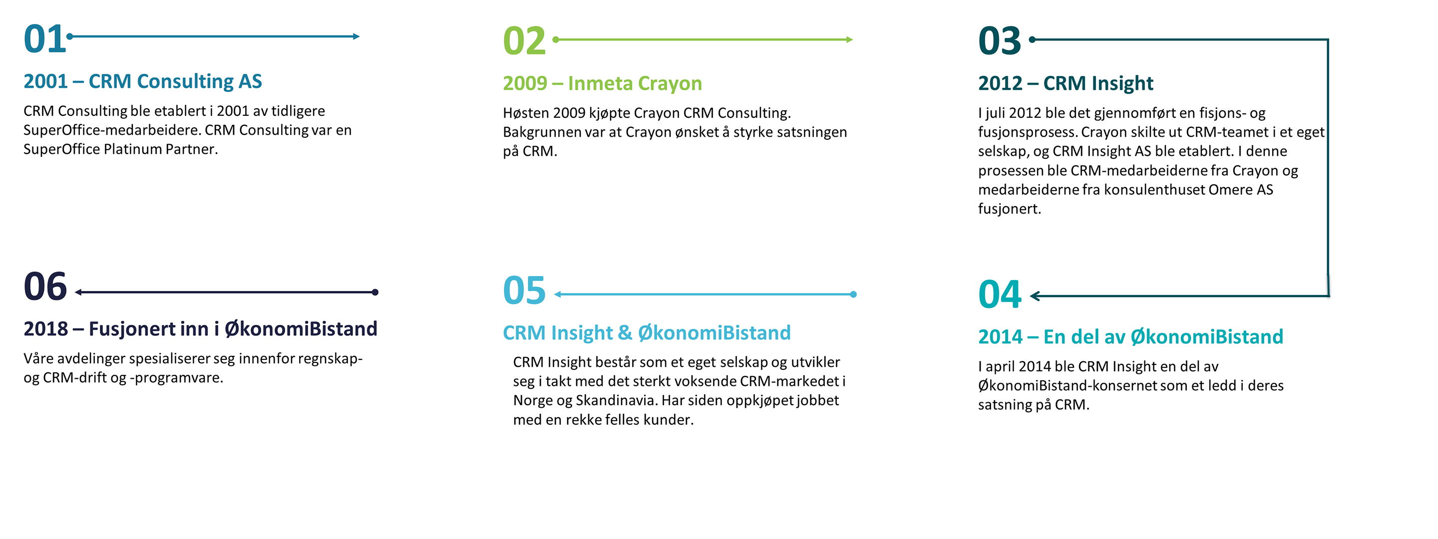 CRM Insights historie